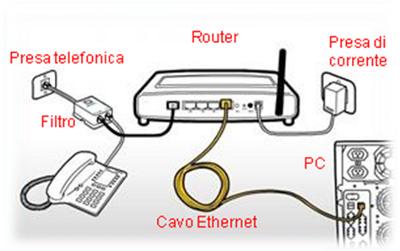 come configurare il modem